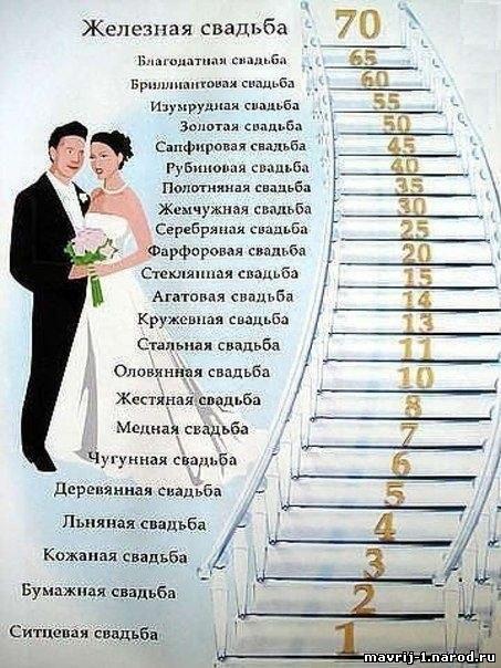 Поздравления на даты свадьбы